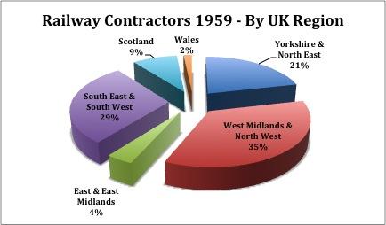 1959 Contractors