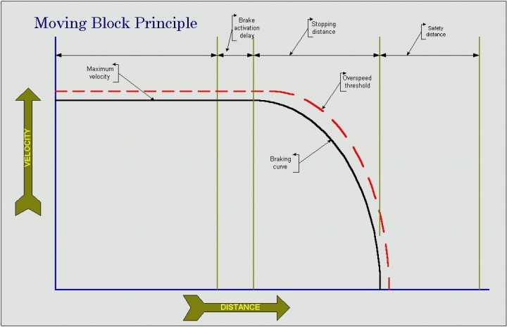 IMAGE02 - Moving Block Principle