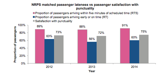 Train punctuality 2012-14