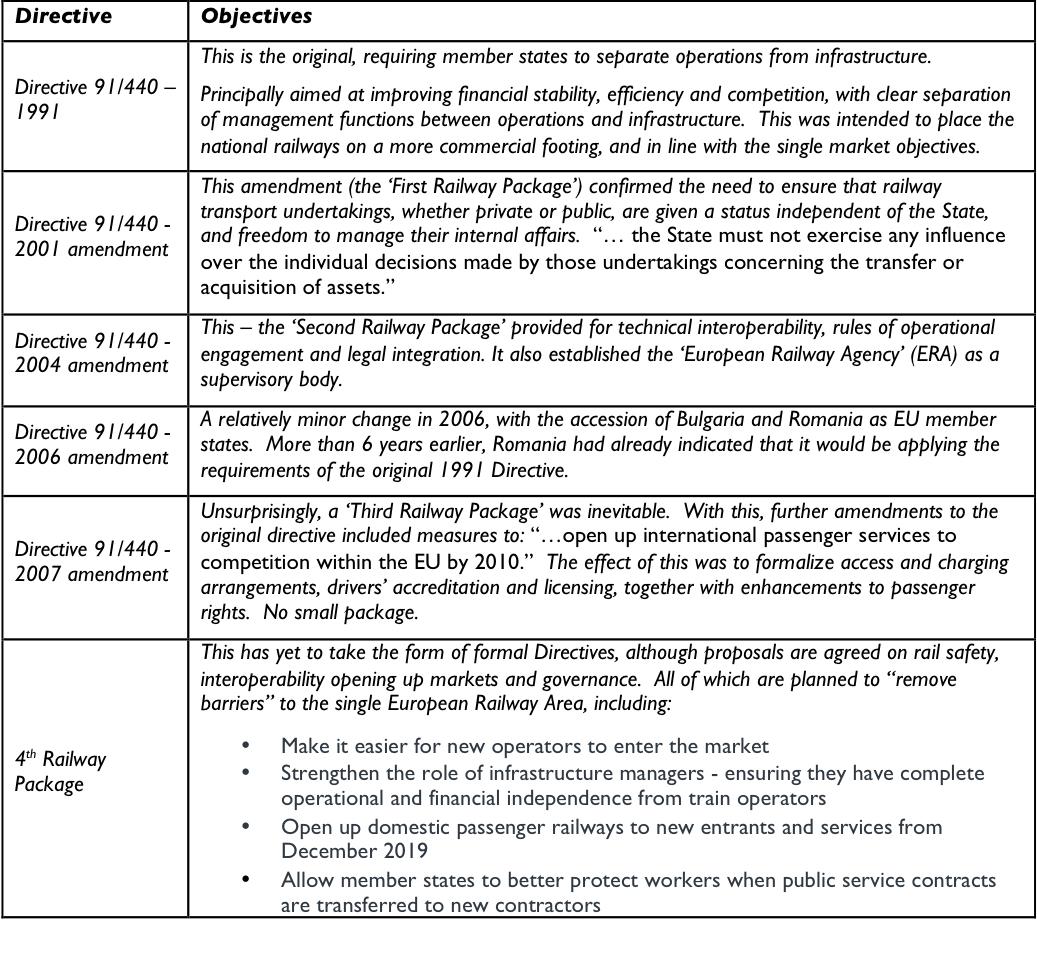 EU Directives
