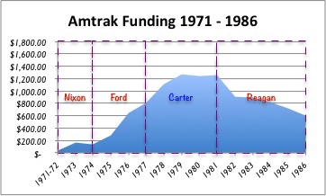 Amtrak Funding 1971-86