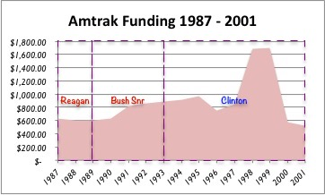 Amtrak Funding 1987-2001