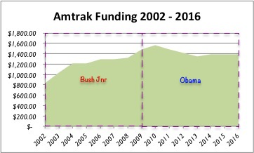 Amtrak Funding 2002-2016