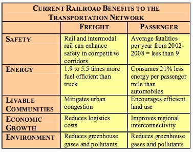 Rail Current Benefits