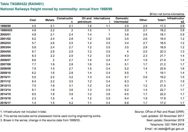 Rail Freight Tonne-Km Figures