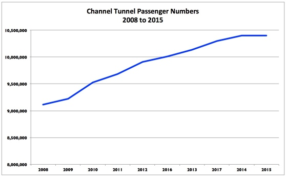 Channel Tunnel Passenger Numbers
