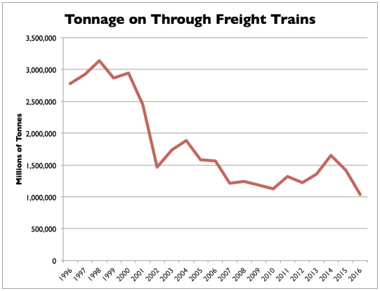 Freight train tonnage