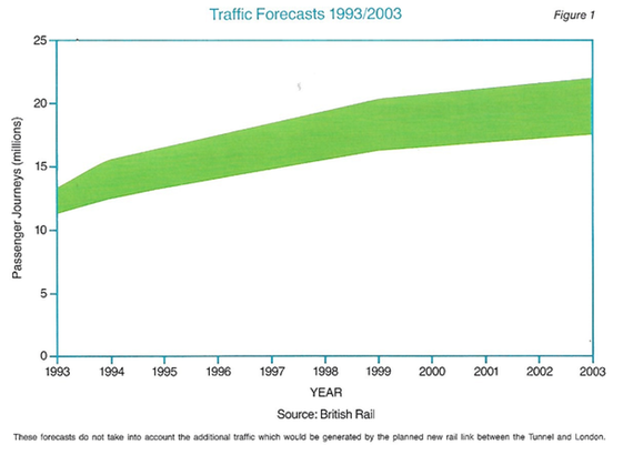 Traffic Forecasts 1993 to 2003