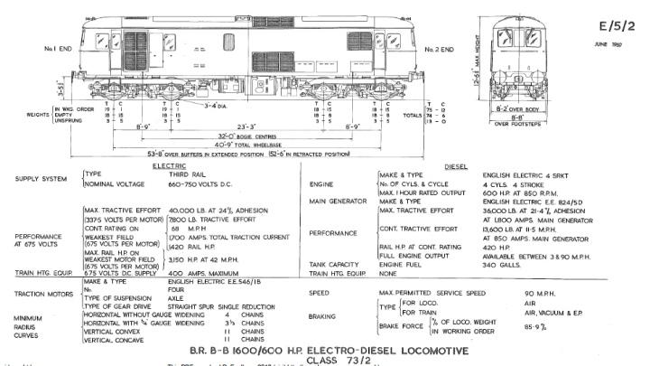 Class 73:2 Electro-Diesel