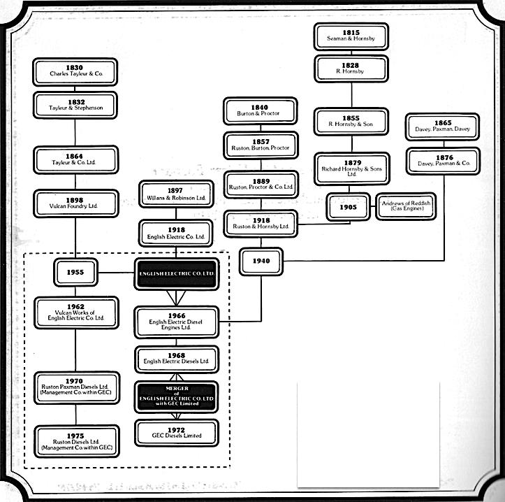 Vulcan Foundry family tree