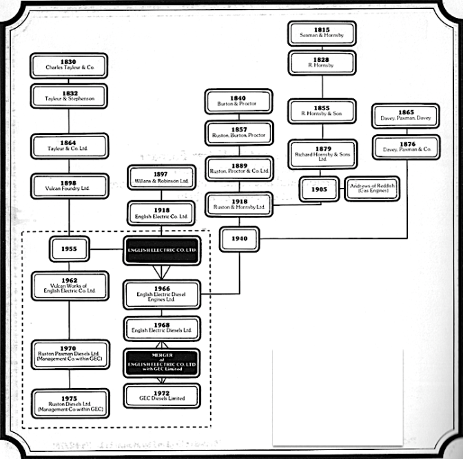 Vulcan Foundry family tree