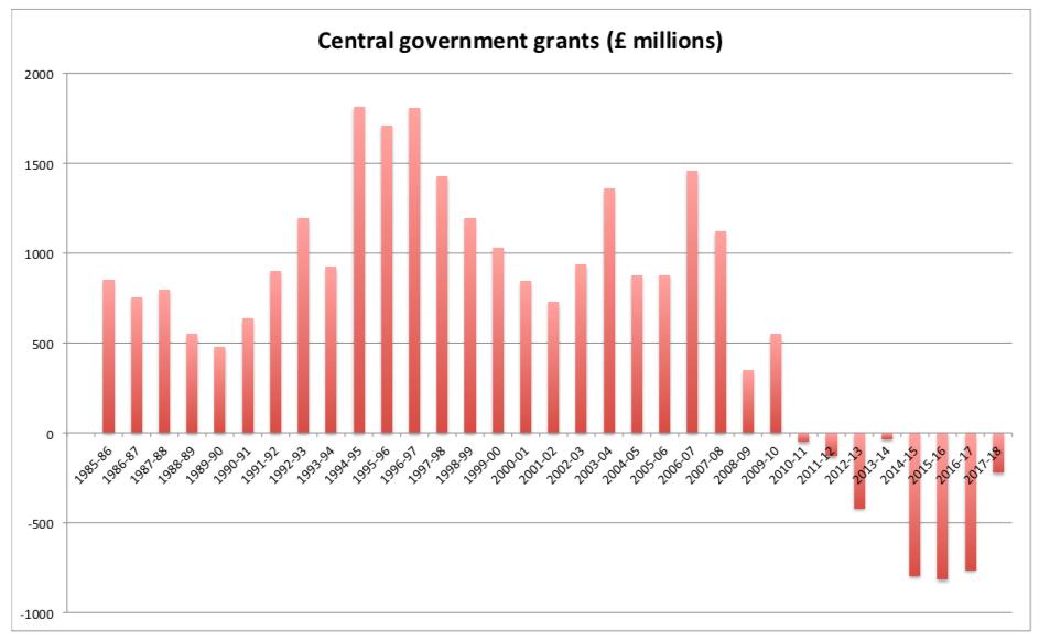central gov grants