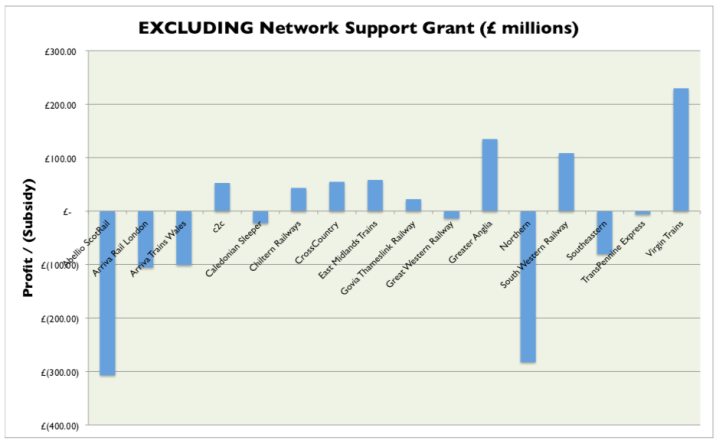 excluding net support