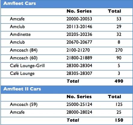 Amfleet Cars 1983