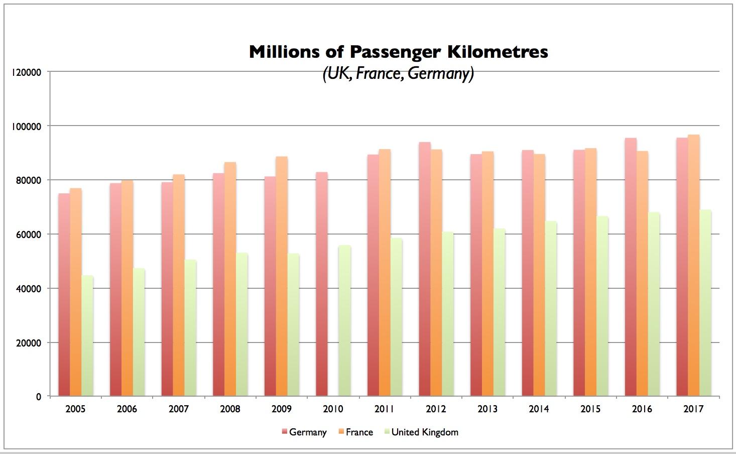 Passenger km Chart