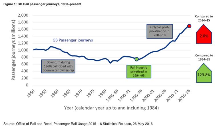 GB Rail Passenger Journeys 1950-2016