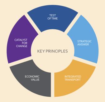 HS2 Key Principles 2014