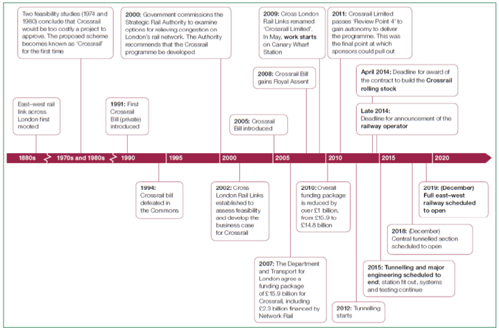 Crossrail project timeline - House of Commons Briefing Paper