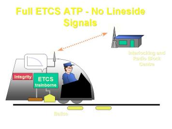 ETCS ATP No Lineside Signalling
