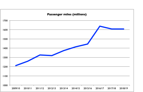 Northern Rail passenger miles