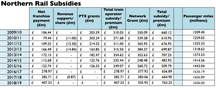 Northern Rail Subsidies