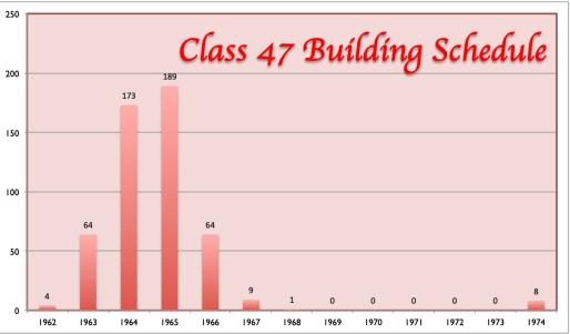 Class 47 Building Schedule