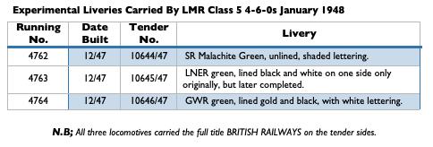 LMR Class 5 Liveries